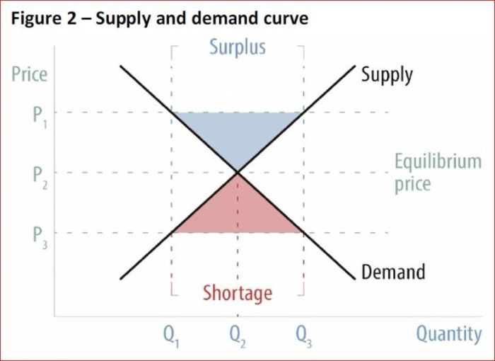 supply-and-demand-curve